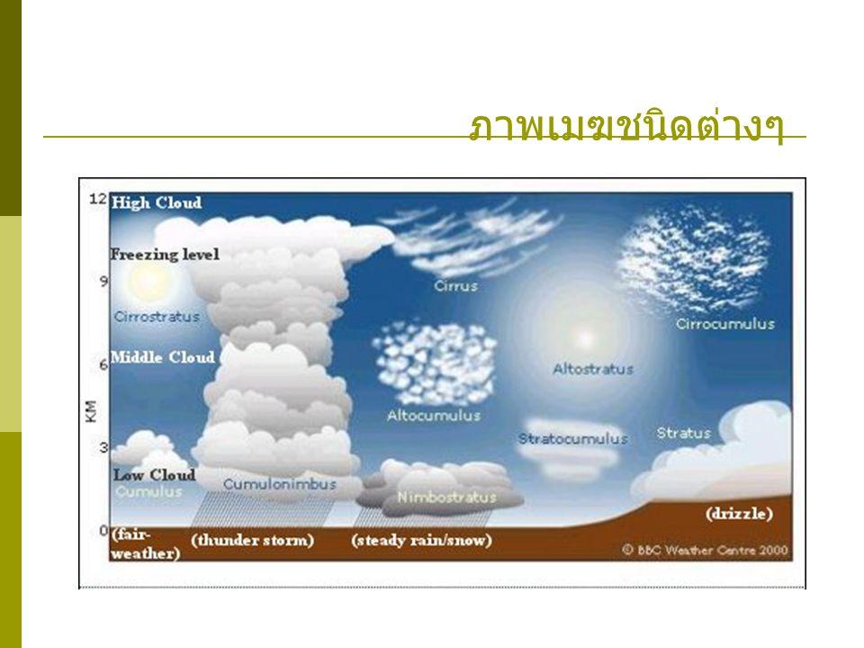 ภาพจากดาวเทียม ภาพจากดาวเทียม (Satellite Imagery) ให้ ประโยชน์อย่างมากในการศึกษาข้อมูลเพื่อสำรวจแห่ง ทรัพยากรธรรมชาติ ประเทศไทยมีสถานีรับสัญญาณ ภาพดาวเทียมอยู่ที่เขตลาดกระบัง กรุงเทพฯ จาก ดาวเทียม ทีออส ดาวเทียม จะเก็บข้อมูลของเป้าหมายบนพื้นโลก จากรังสีที่สะท้อนขึ้นไปจากผิวโลกหรือจากอุณหภูมิ ของวัตถุนั้นๆบนพื้นผิวโลก จากนั้นจะส่งข้อมูลกลับมา ยังสถานีภาคพื้นดิน เพื่อนำไปประมวลผลโดย คอมพิวเตอร์ นำเสนอเป็นแผ่นฟิล์มหรือภาพพิมพ์ ต่อไป เพื่อใช้จัดทำแผนที่แสดงภูมิประเทศของพื้นที่ ต่างๆ ซึ่งจะให้รายละเอียดของตำแหน่งต่างๆ บนพื้น โลกชัดเจนยิ่งขึ้น