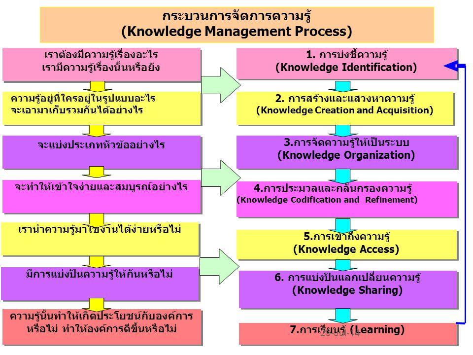 2. การสร้างและแสวงหาความรู้ (Knowledge Creation and Acquisition) 2. การสร้างและแสวงหาความรู้ (Knowledge Creation and Acquisition) 4.การประมวลและกลั่นก