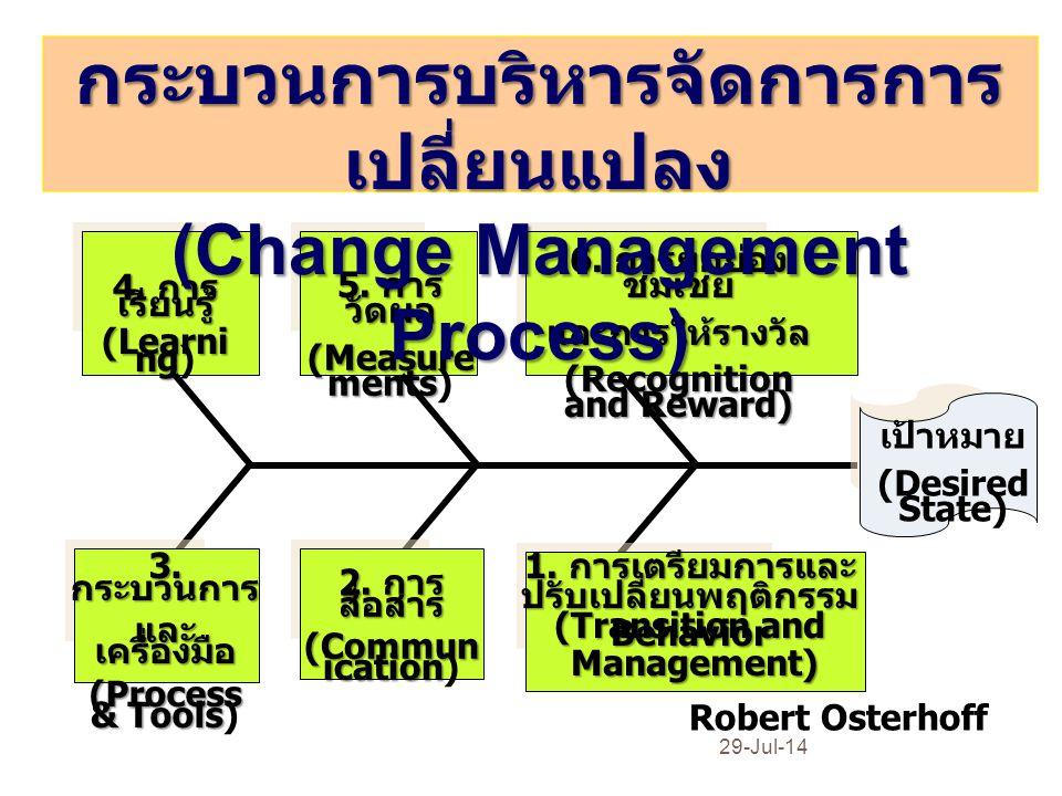 การบูรณาการกระบวนการจัดการความรู้ (KMP) และ กระบวนการบริหารการเปลี่ยนแปลง (CMP) 29-Jul-14