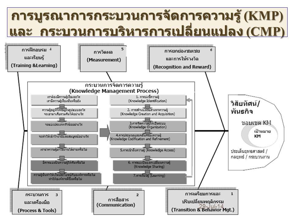 1.1 มีการทบทวนองค์ความรู้ที่สอดรับกับประเด็น ยุทธศาสตร์ 0.025 1.2 มีรายการองค์ความรู้ที่มาจากการรวบรวมถ่ายทอดจาก บุคลากรภายใน / ภายนอกองค์กร 0.025 1.3 มีรายการองค์ความรู้ เพื่อสนับสนุน/สามารถตอบรับ ประเด็นยุทธศาสตร์ ครบ ทุกประเด็นยุทธศาสตร์ ▪ รายงานผลการดำเนินงานตามแผน โดยดำเนิน กิจกรรมตามแผนการ จัดการความรู้ ได้สำเร็จครบถ้วนทุกกิจกรรมและสามารถดำเนินการที่ ครอบคลุมกลุ่มเป้าหมายได้ ไม่น้อยกว่าร้อยละ 90 ในทุกกิจกรรม แลกเปลี่ยนเรียนรู้ที่ระบุไว้ (ค่าน้ำหนัก 0.6)