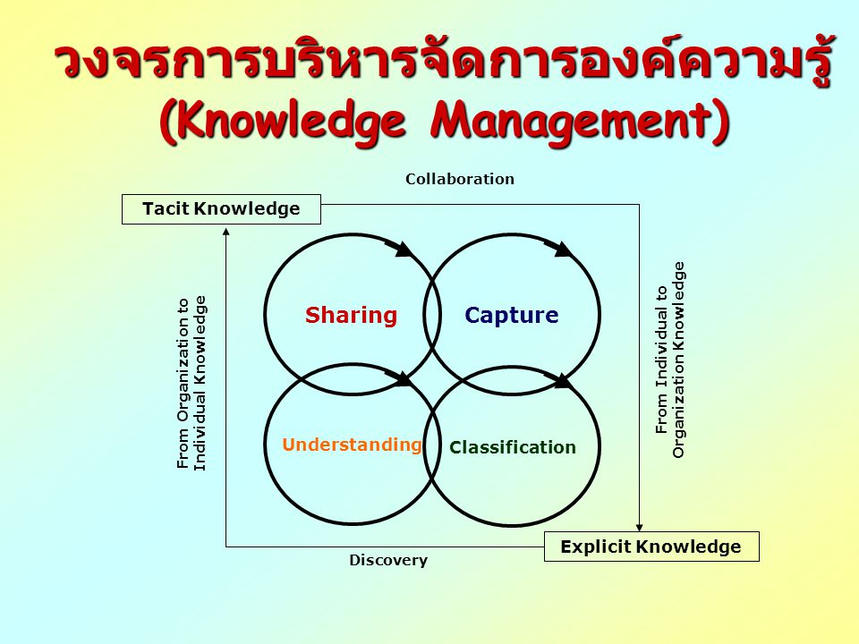 Sharing Understanding Classification Capture Tacit Knowledge Explicit Knowledge Collaboration Discovery From Individual to Organization Knowledge From Organization to Individual Knowledge วงจรการบริหารจัดการองค์ความรู้ (Knowledge Management)