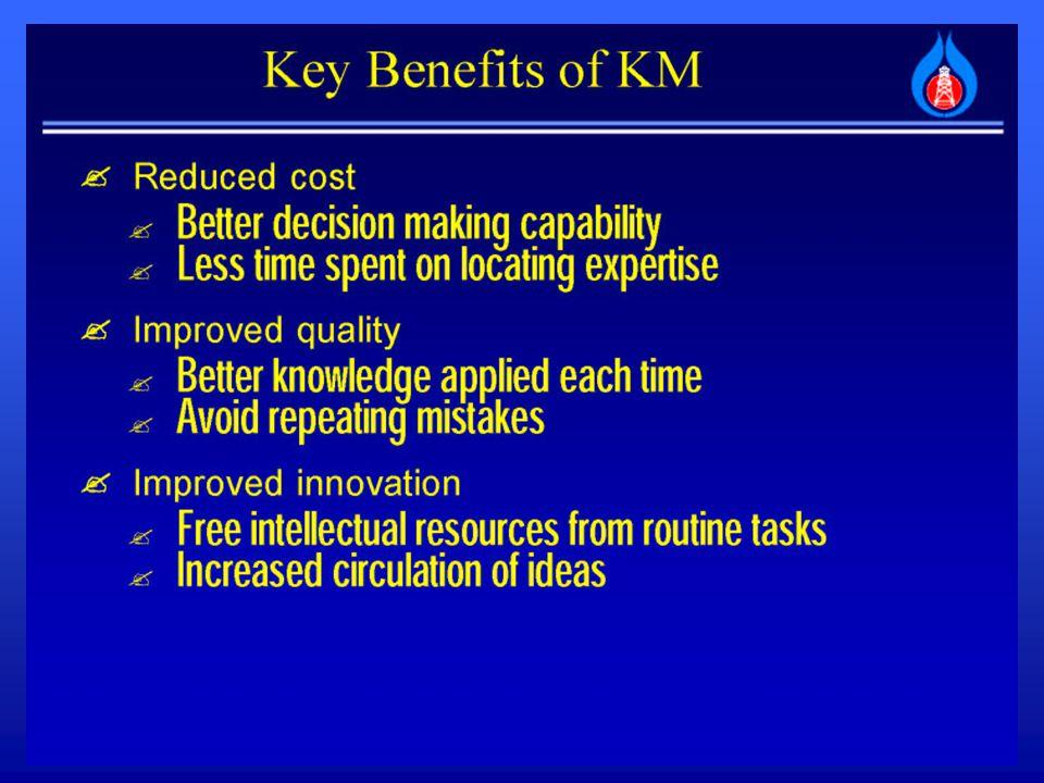 ข้อมูล (Data) สารสนเทศ (Information) ความรู้ (Knowledge) ความฉลาด รอบรู้ (Wisdom) ปฏิบัติการ (Action) องค์ประกอบของการจัดการ ความรู้