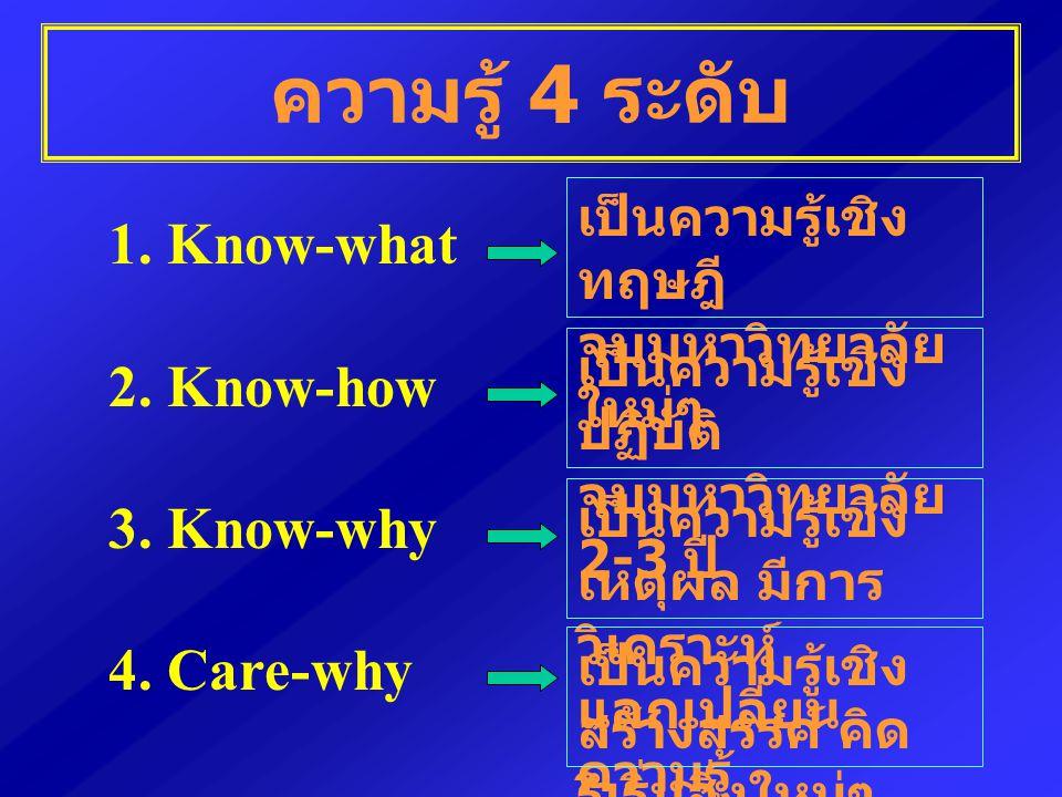 ความรู้ 4 ระดับ 1. Know-what 2. Know-how 3. Know-why 4. Care-why เป็นความรู้เชิง ทฤษฎี จบมหาวิทยาลัย ใหม่ๆ เป็นความรู้เชิง ปฏิบัติ จบมหาวิทยาลัย 2-3 ป