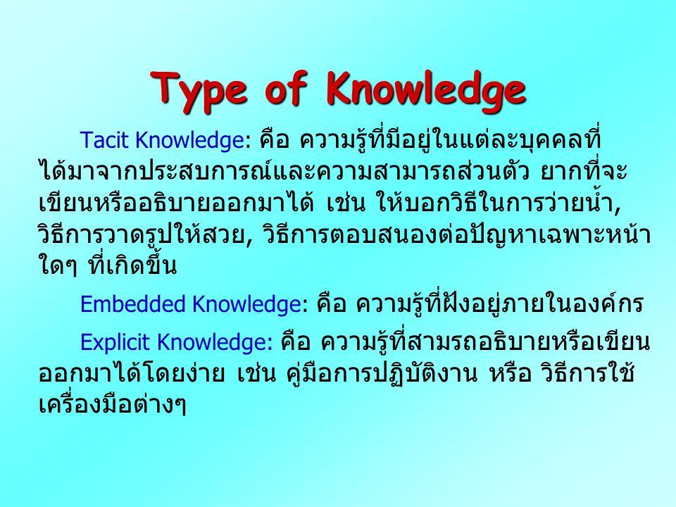 Type of Knowledge Tacit Knowledge: คือ ความรู้ที่มีอยู่ในแต่ละบุคคลที่ ได้มาจากประสบการณ์และความสามารถส่วนตัว ยากที่จะ เขียนหรืออธิบายออกมาได้ เช่น ให