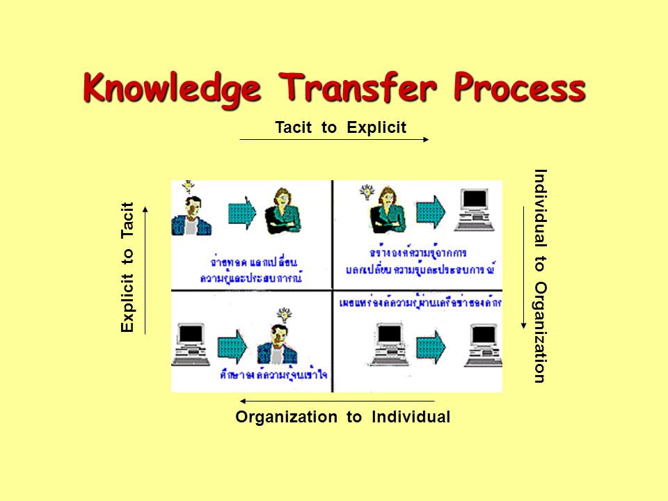 Knowledge Transfer Process Tacit to Explicit Explicit to Tacit Individual to Organization Organization to Individual