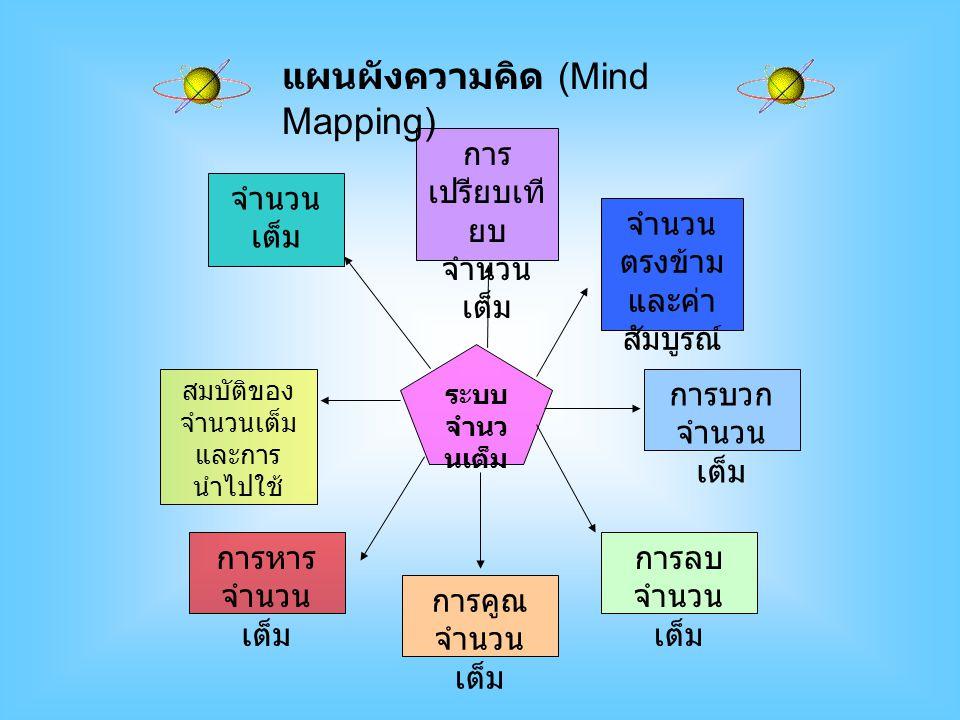 ระบบ จำนว นเต็ม จำนวน เต็ม การบวก จำนวน เต็ม การ เปรียบเที ยบ จำนวน เต็ม การลบ จำนวน เต็ม การคูณ จำนวน เต็ม จำนวน ตรงข้าม และค่า สัมบูรณ์ การหาร จำนวน เต็ม สมบัติของ จำนวนเต็ม และการ นำไปใช้ แผนผังความคิด (Mind Mapping)