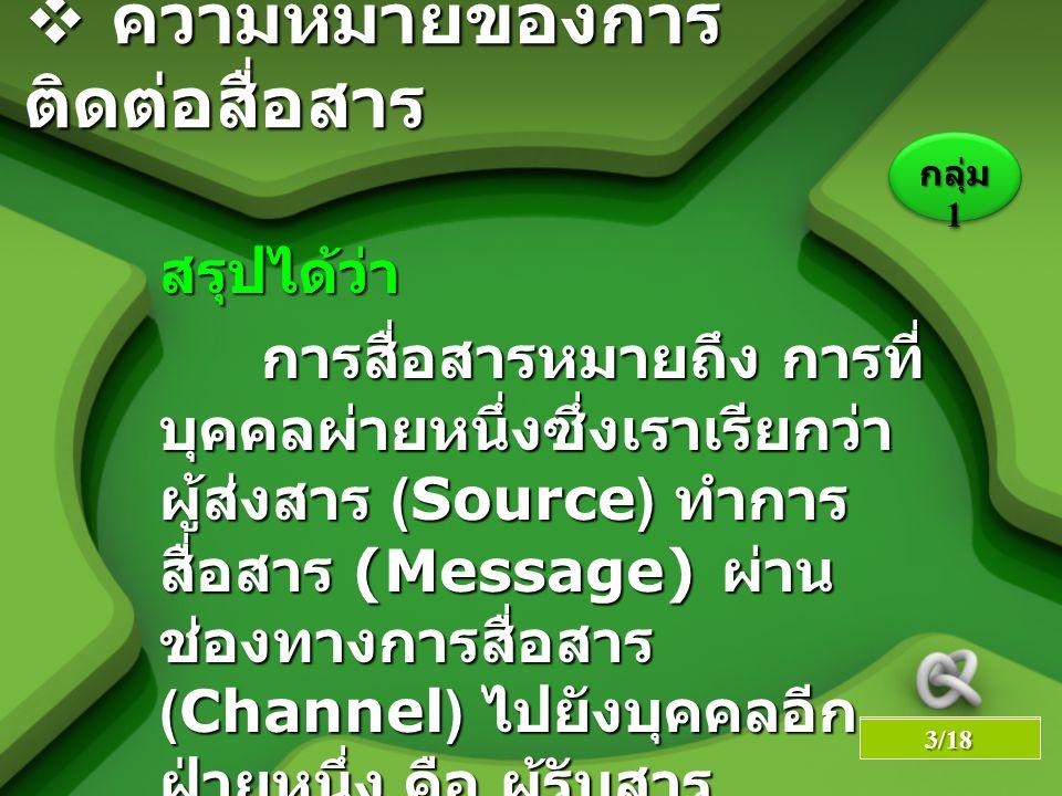 LOGO YOUR SITE HERE สรุปได้ว่า สรุปได้ว่า การสื่อสารหมายถึง การที่ บุคคลผ่ายหนึ่งซึ่งเราเรียกว่า ผู้ส่งสาร (Source) ทำการ สื่อสาร (Message) ผ่าน ช่องทางการสื่อสาร (Channel) ไปยังบุคคลอีก ฝ่ายหนึ่ง คือ ผู้รับสาร (Receiver) การสื่อสารหมายถึง การที่ บุคคลผ่ายหนึ่งซึ่งเราเรียกว่า ผู้ส่งสาร (Source) ทำการ สื่อสาร (Message) ผ่าน ช่องทางการสื่อสาร (Channel) ไปยังบุคคลอีก ฝ่ายหนึ่ง คือ ผู้รับสาร (Receiver)  ความหมายของการ ติดต่อสื่อสาร กลุ่ม 1 6/23 3/18