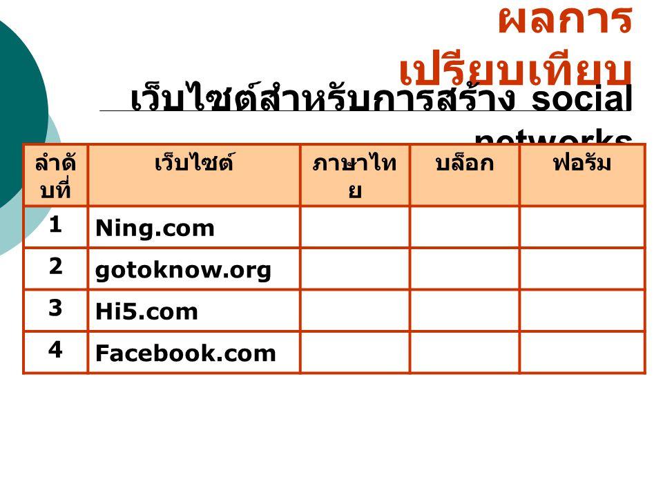 ผลการ เปรียบเทียบ เว็บไซต์สำหรับการสร้าง social networks ลำดั บที่ เว็บไซต์ภาษาไท ย บล็อกฟอรัม 1 Ning.com 2 gotoknow.org 3 Hi5.com 4 Facebook.com