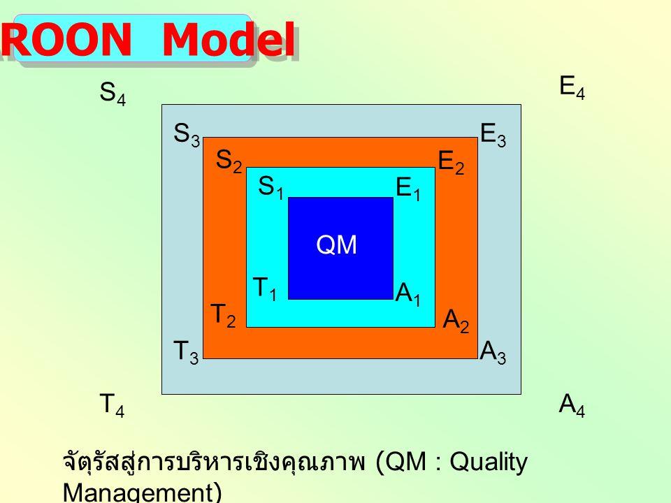 AROON Model จัตุรัสสู่การบริหารเชิงคุณภาพ (QM : Quality Management) T4T4 A4A4 S4S4 E4E4 S3S3 E3E3 T3T3 A3A3 E2E2 T2T2 S2S2 A2A2 S1S1 E1E1 A1A1 T1T1 QM