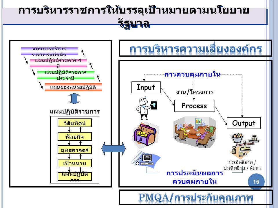 การบริหารราชการให้บรรลุเป้าหมายตามนโยบาย รัฐบาล วิสัยทัศน์ พันธกิจ ยุทธศาสตร์ เป้าหมาย แผนปฏิบัติ การ แผนปฏิบัติราชการ งาน / โครงการ Input Process การ