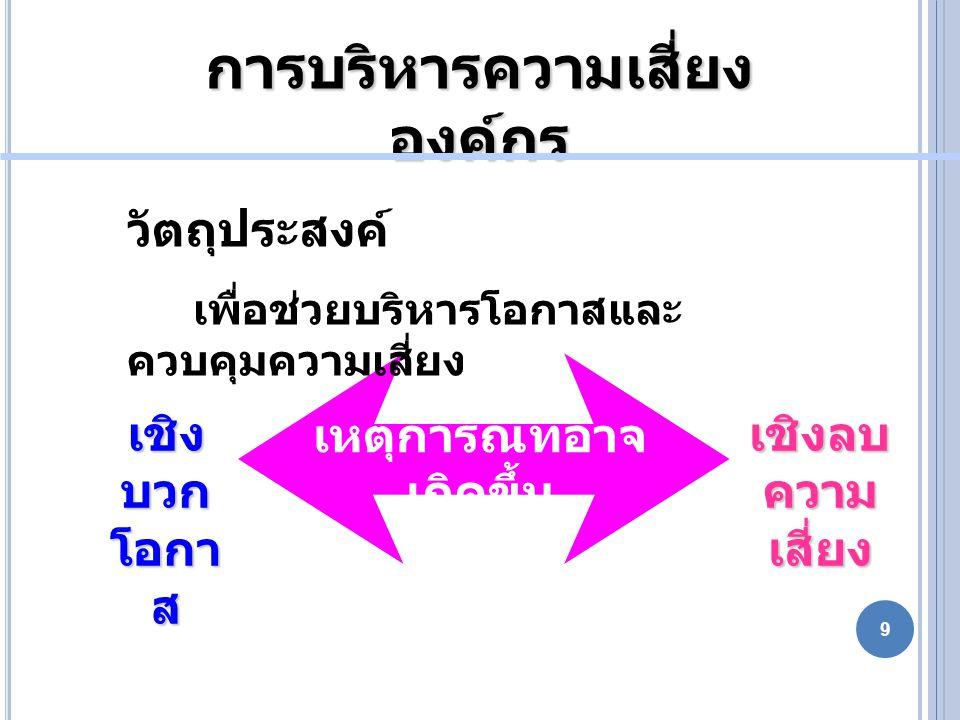 เหตุการณ์ที่อาจ เกิดขึ้น เชิง บวก โอกา ส เชิงลบ ความ เสี่ยง วัตถุประสงค์ เพื่อช่วยบริหารโอกาสและ ควบคุมความเสี่ยง การบริหารความเสี่ยง องค์กร 9