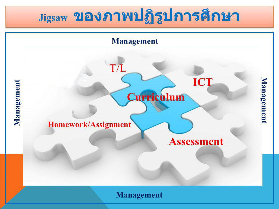 T/L ICT Assessment Homework/Assignment Curriculum Management Jigsaw ของภาพปฏิรูปการศึกษา