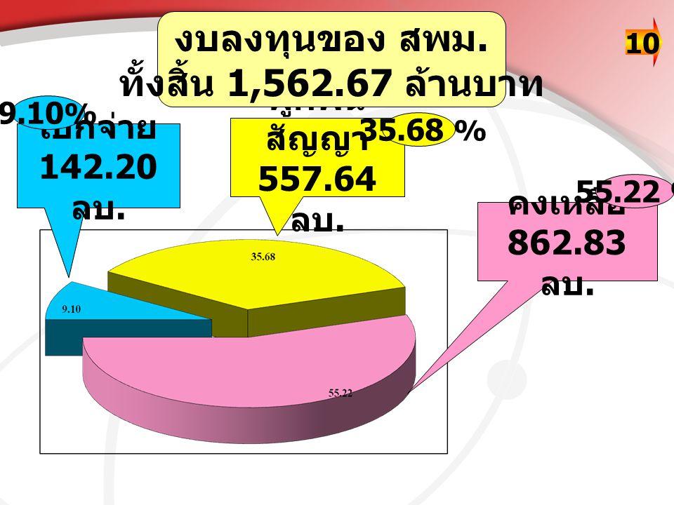 เบิกจ่าย 142.20 ลบ. ผูกพัน สัญญา 557.64 ลบ. คงเหลือ 862.83 ลบ. งบลงทุนของ สพม. ทั้งสิ้น 1,562.67 ล้านบาท 9.10 % 55.22 % 35.68 % 10