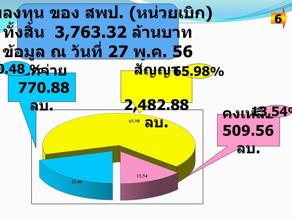 เบิกจ่าย 770.88 ลบ. ผูกพัน สัญญา 2,482.88 ลบ. คงเหลือ 509.56 ลบ. 20.48 % 13.54 % 65.98 % 6 งบลงทุน ของ สพป. ( หน่วยเบิก ) ทั้งสิ้น 3,763.32 ล้านบาท ข้