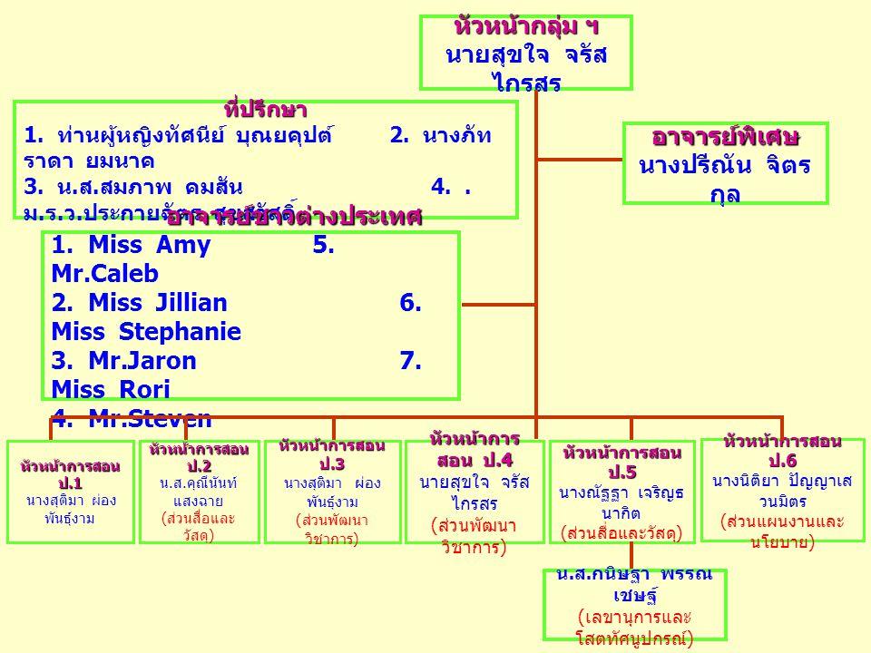 รายชื่อ อาจารย์ กลุ่มสาระการ เรียนรู้ ภาษาต่างป ระเทศ ปีการศึกษา 2548