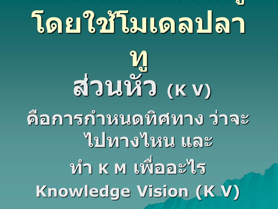 การจัดการความรู้ โดยใช้โมเดลปลา ทู ส่วนลำตัว (K S) ส่วนลำตัว (K S) คือการแลกเปลี่ยนเรียนรู้ ส่วนกลางลำตัว ถือเป็นส่วนสำคัญ เพราะมีทั้ง การแลกเปลี่ยน และการ เรียนรู้ (Share & Learn) Knowledge Sharing (K S)