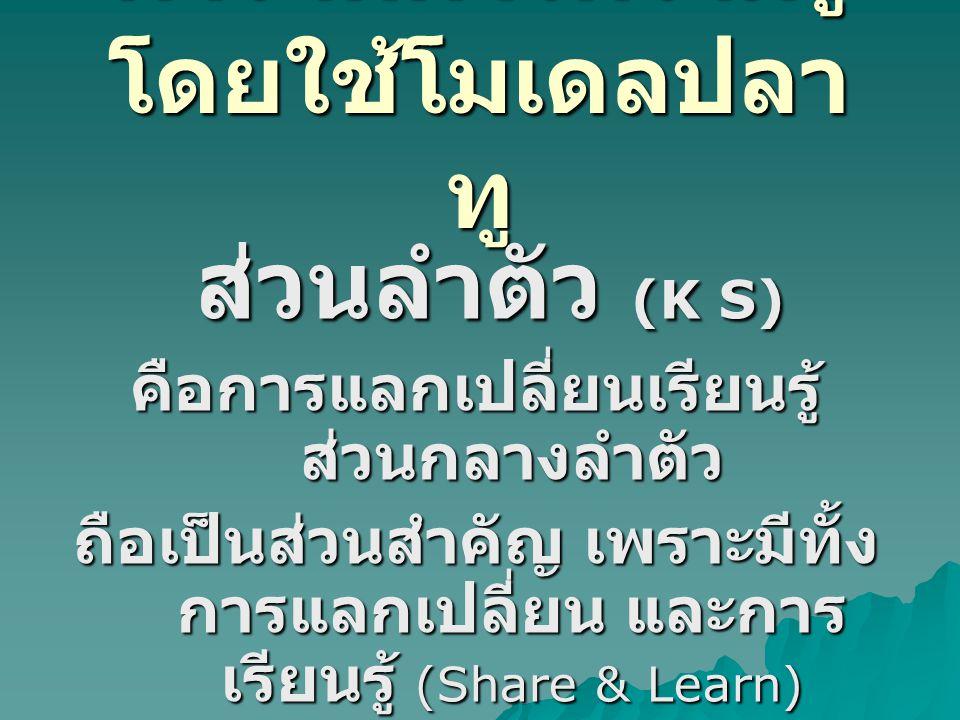 การจัดการความรู้ โดยใช้โมเดลปลา ทู ส่วนหาง (K S) ส่วนหาง (K S) คือการ สร้างคลังความรู้ที่ เข้มแข็ง โดยอาศัยการใช้เทคโนโลยีที่ ทันสมัย (ICT) Knowledge Assets (K S)