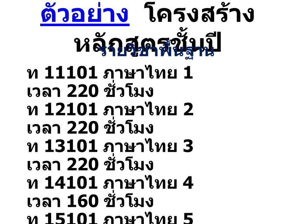 ตัวอย่าง ตัวอย่าง โครงสร้าง หลักสูตรชั้นปี รายวิชาพื้นฐาน ท 11101 ภาษาไทย 1 เวลา 220 ชั่วโมง ท 12101 ภาษาไทย 2 เวลา 220 ชั่วโมง ท 13101 ภาษาไทย 3 เวลา
