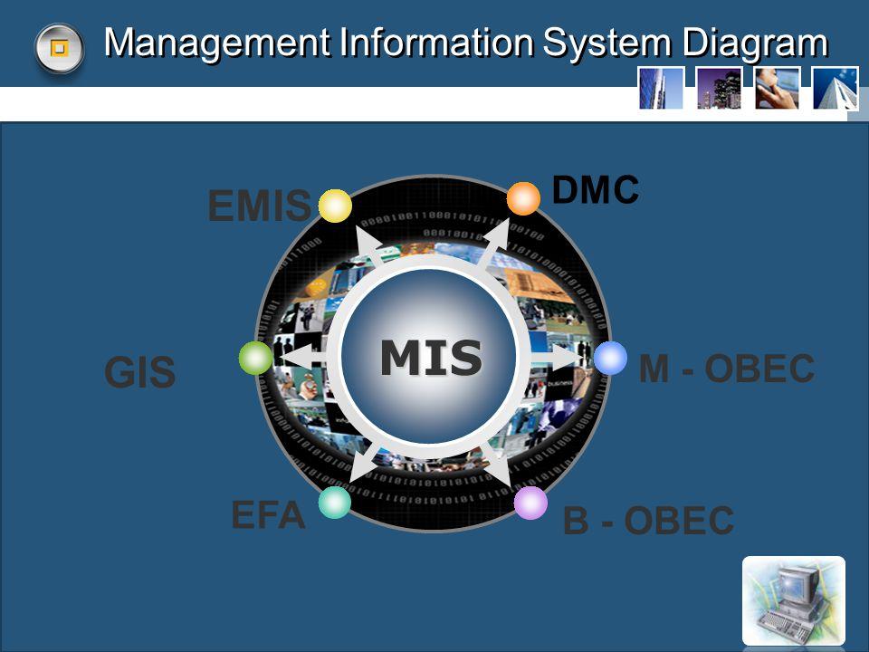 LOGO Management Information System Diagram DMC EMIS M - OBEC B - OBEC GIS EFA MIS