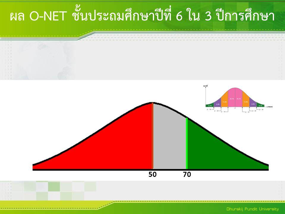 ผล O-NET ชั้นประถมศึกษาปีที่ 6 ใน 3 ปีการศึกษา 5070