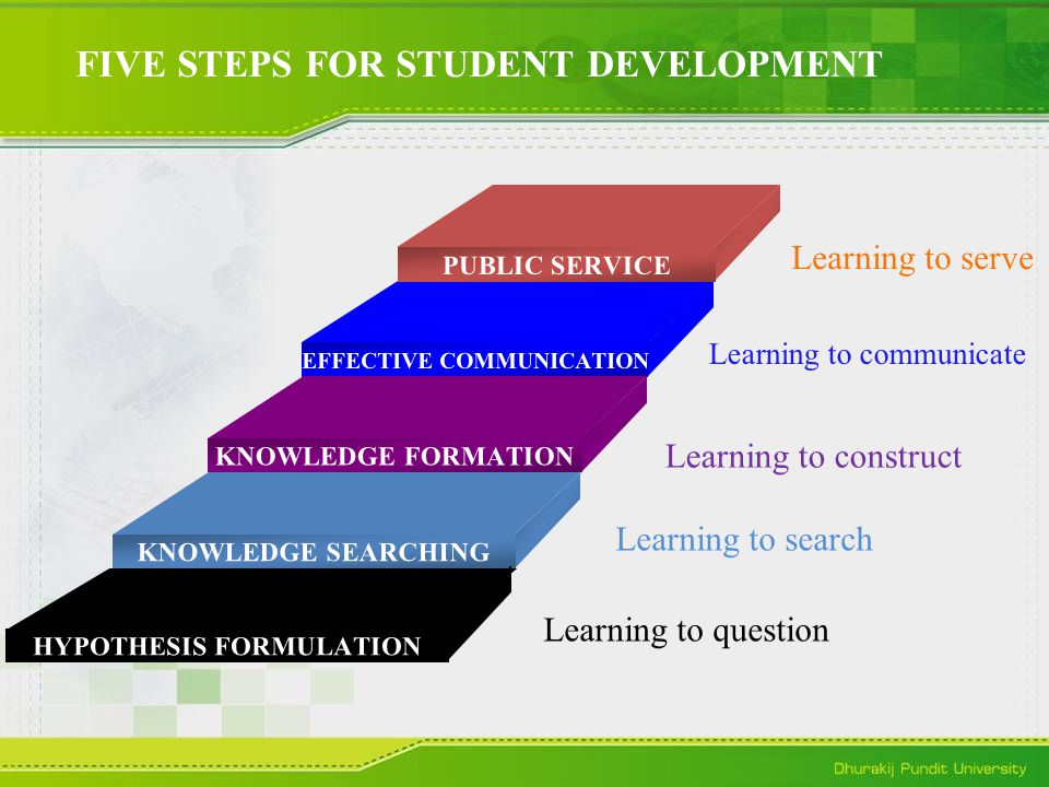 FIVE STEPS FOR STUDENT DEVELOPMENT PUBLIC SERVICE EFFECTIVE COMMUNICATION KNOWLEDGE FORMATION KNOWLEDGE SEARCHING HYPOTHESIS FORMULATION Learning to question Learning to search Learning to construct Learning to communicate Learning to serve