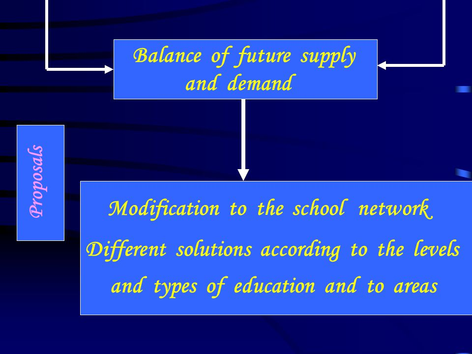 Proposals Balance of future supply and demand Modification to the school network Different solutions according to the levels and types of education and to areas
