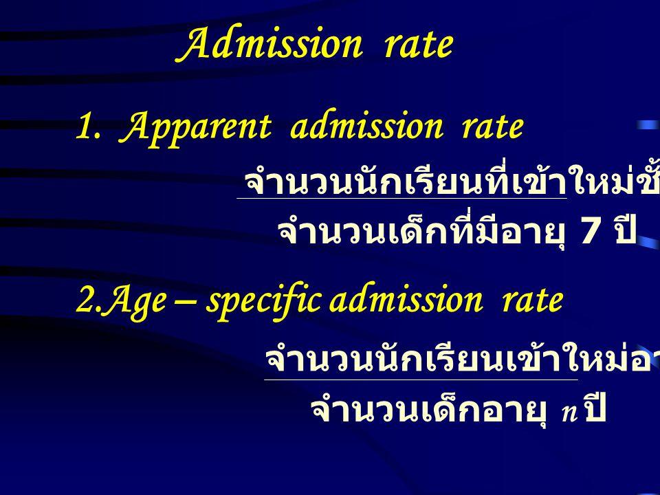 Admission rate 1. Apparent admission rate จำนวนนักเรียนที่เข้าใหม่ชั้นป.1 จำนวนเด็กที่มีอายุ 7 ปี 2.Age – specific admission rate จำนวนนักเรียนเข้าใหม