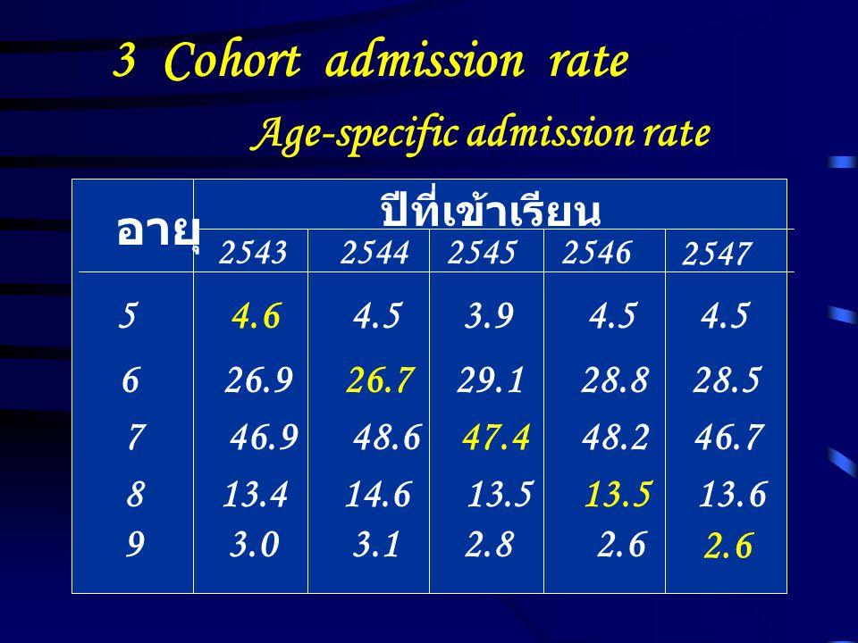 3 Cohort admission rate Age-specific admission rate อายุ ปีที่เข้าเรียน 2543254425452546 2547 5 4.6 4.5 3.9 4.5 4.5 6 26.9 26.7 29.1 28.8 28.5 7 46.9