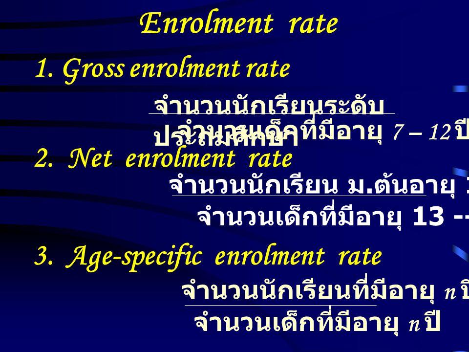 Enrolment rate 1. Gross enrolment rate จำนวนนักเรียนระดับ ประถมศึกษา จำนวนเด็กที่มีอายุ 7 – 12 ปี 2. Net enrolment rate จำนวนนักเรียน ม. ต้นอายุ 13 --