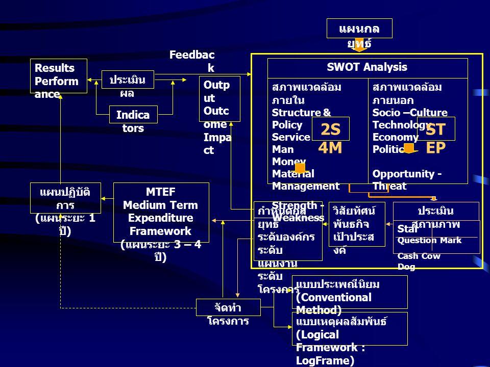 แผนปฏิบัติ การ ( แผนระยะ 1 ปี ) MTEF Medium Term Expenditure Framework ( แผนระยะ 3 – 4 ปี ) จัดทำ โครงการ แบบประเพณีนิยม (Conventional Method) แบบเหตุ