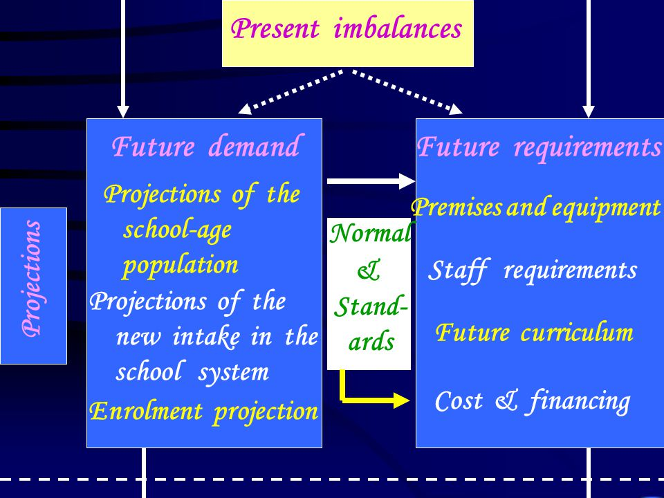 Projections Future demand Projections of the school-age population Projections of the new intake in the school system Enrolment projection Future requirements Premises and equipment Staff requirements Future curriculum Cost & financing Normal & Stand- ards