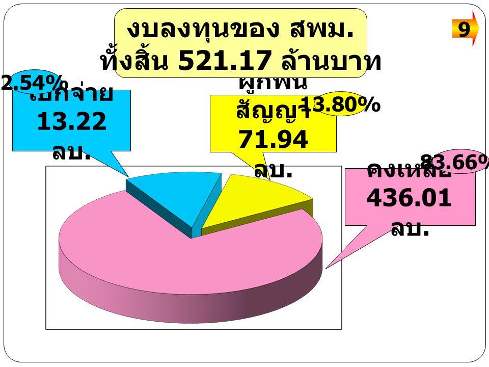 เบิกจ่าย 13.22 ลบ.ผูกพัน สัญญา 71.94 ลบ. คงเหลือ 436.01 ลบ.