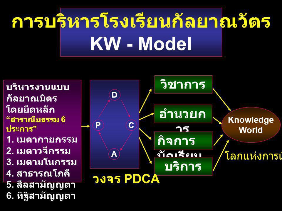 """การบริหารโรงเรียนกัลยาณวัตร KW - Model บริหารงานแบบ กัลยาณมิตร โดยยึดหลัก """" สาราณียธรรม 6 ประการ """" 1. เมตากายกรรม 2. เมตาวจีกรรม 3. เมตามโนกรรม 4. สาธ"""