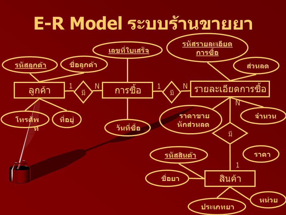 E-R Model ระบบร้านขายยา มี 1 N ลูกค้า รหัสลูกค้า การซื้อ มี รายละเอียดการซื้อ สินค้า มี 1 N 1 N ชื่อลูกค้า ที่อยู่โทรศัพ ท์ เลขที่ใบเสร็จ วันที่ซื้อ รหัสรายละเอียด การซื้อ ส่วนลด ราคาขาย หักส่วนลด จำนวน รหัสสินค้า ประเภทยา ชื่อยา หน่วย ราคา