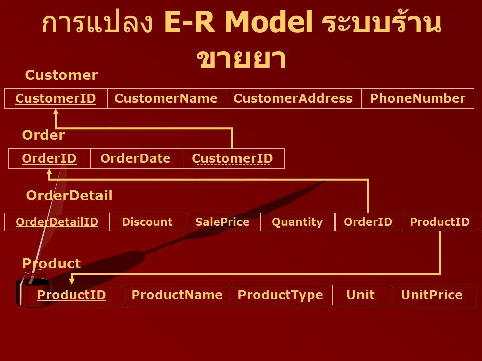 การแปลง E-R Model ระบบร้าน ขายยา CustomerIDCustomerNameCustomerAddressPhoneNumber Customer Order OrderDetail OrderDetailIDDiscountSalePriceQuantity OrderIDProductID Product OrderIDOrderDate CustomerID ProductNameProductTypeUnitUnitPriceProductID