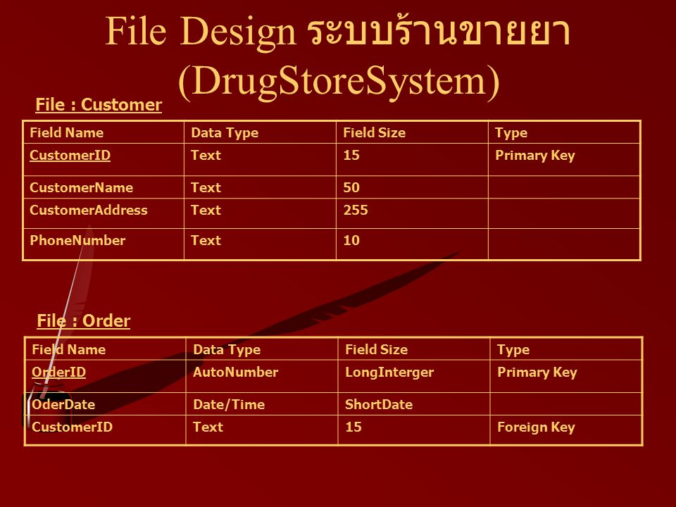 File Design ระบบร้านขายยา (DrugStoreSystem) Field NameData TypeField SizeType CustomerIDText15Primary Key CustomerNameText50 CustomerAddressText255 PhoneNumberText10 File : Customer Field NameData TypeField SizeType OrderIDAutoNumberLongIntergerPrimary Key OderDateDate/TimeShortDate CustomerIDText15Foreign Key File : Order
