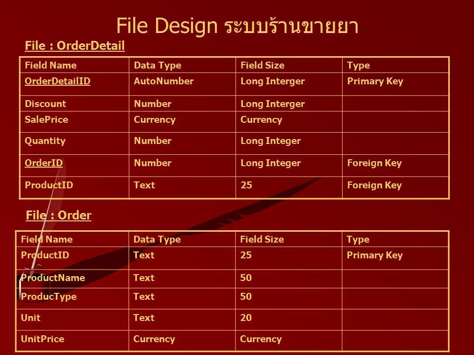 File Design ระบบร้านขายยา Field NameData TypeField SizeType OrderDetailIDAutoNumberLong IntergerPrimary Key DiscountNumberLong Interger SalePriceCurrency QuantityNumberLong Integer OrderIDNumberLong IntegerForeign Key ProductIDText25Foreign Key File : OrderDetail Field NameData TypeField SizeType ProductIDText25Primary Key ProductNameText50 ProducTypeText50 UnitText20 UnitPriceCurrency File : Order