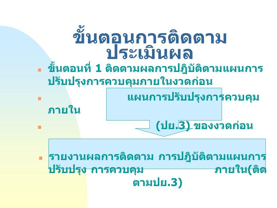 ขั้นตอนการติดตาม ประเมินผล ขั้นตอนที่ 1 ติดตามผลการปฎิบัติตามแผนการ ปรับปรุงการควบคุมภายในงวดก่อน แผนการปรับปรุงการควบคุม ภายใน ( ปย.3) ของงวดก่อน รายงานผลการติดตาม การปฎิบัติตามแผนการ ปรับปรุง การควบคุม ภายใน ( ติด ตามปย.3) 3