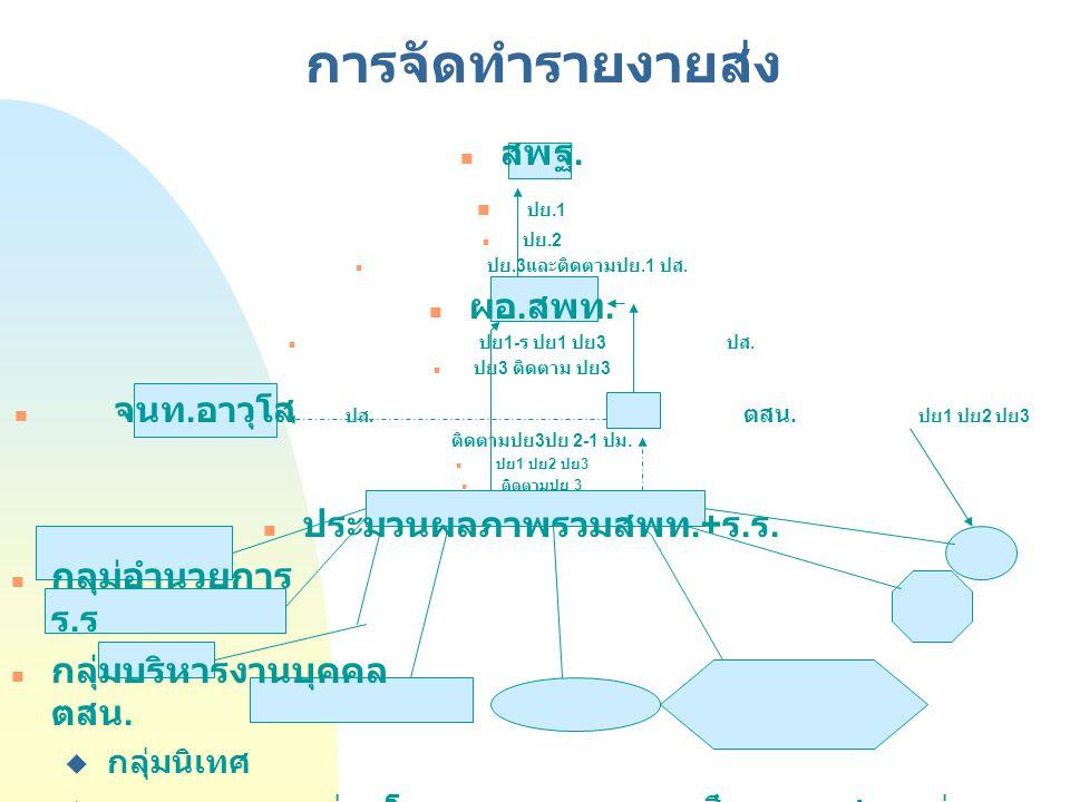 การรายงานตามระเบียบฯข้อที่ 6 ข้อมูลที่ต้องรายงาย แบบรายงาน ความคิดเห็นเกี่ยวกับการควบคุมภายใน ปย.1 ข้อมูลสรุปการประเมินแต่ละ องค์ประกอบ ของการควบคุมภา