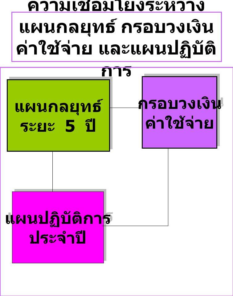 ขั้นตอนการจัดทำแผนปฏิบัติการประจำปี 1 2 ศึกษากรอบ เงื่อนไขของ หน่วยงานต้น สังกัด แปลง แผนกล ยุทธ์เป็น แผนปฏิบัติ การ ประจำปี (1) กรอบนโยบาย (1) ทบทวนแผนกลยุทธ์ (2) กำหนดเป้าประสงค์ และผลผลิตหลัก (3) กำหนดโครงการ (4) จัดสรรงบประมาณ และกำหนดผู้รับผิดชอบ (5) จัดทำแผนกำกับ ติดตาม ประเมินผล และรายงาน (2) กรอบเป้าหมาย ผลผลิต (3) กรอบวงเงินที่ได้รับ จัดสรร