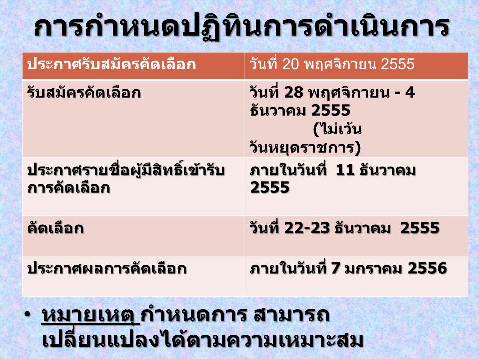 การกำหนดปฏิทินการดำเนินการ หมายเหตุ กำหนดการ สามารถ เปลี่ยนแปลงได้ตามความเหมาะสม หมายเหตุ กำหนดการ สามารถ เปลี่ยนแปลงได้ตามความเหมาะสม ประกาศรับสมัครคัดเลือกวันที่ 20 พฤศจิกายน 2555 รับสมัครคัดเลือกวันที่ 28 พฤศจิกายน - 4 ธันวาคม 2555 ( ไม่เว้น วันหยุดราชการ ) ประกาศรายชื่อผู้มีสิทธิ์เข้ารับการคัดเลือก ภายในวันที่ 11 ธันวาคม 2555 คัดเลือก วันที่ 22-23 ธันวาคม 2555 ประกาศผลการคัดเลือก ภายในวันที่ 7 มกราคม 2556
