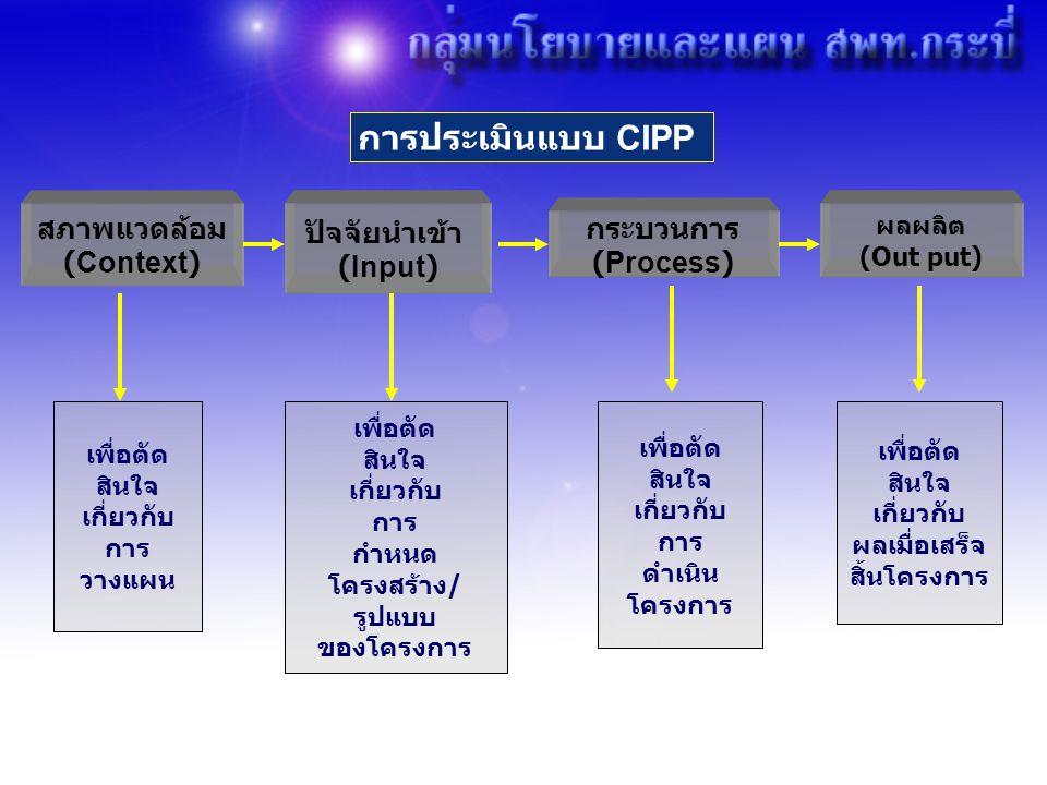 การประเมินแบบ CIPP สภาพแวดล้อม (Context) ผลผลิต (Out put) ปัจจัยนำเข้า (Input) กระบวนการ (Process) เพื่อตัด สินใจ เกี่ยวกับ การ วางแผน เพื่อตัด สินใจ เกี่ยวกับ การ กำหนด โครงสร้าง / รูปแบบ ของโครงการ เพื่อตัด สินใจ เกี่ยวกับ การ ดำเนิน โครงการ เพื่อตัด สินใจ เกี่ยวกับ ผลเมื่อเสร็จ สิ้นโครงการ