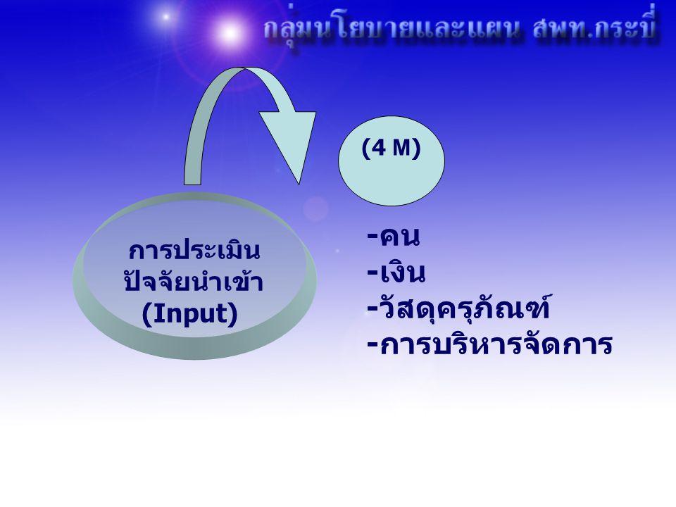 การประเมิน ปัจจัยนำเข้า (Input) -คน -เงิน -วัสดุครุภัณฑ์ -การบริหารจัดการ (4 M)