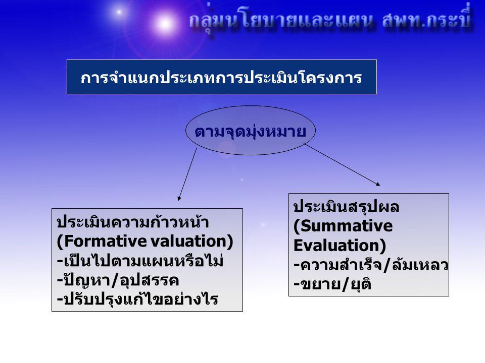 ขั้นตอนการประเมินโครงการ 1) กำหนดขอบเขตการประเมิน (1) วิเคราะห์บริบทและกำหนดกรอบการประเมิน (2) ศึกษารายละเอียดเกี่ยวกับสารสนเทศในการประเมิน จากผู้เกี่ยวข้อง (3) กำหนดวัตถุประสงค์ของการประเมิน (4) การเลือกคำถาม/ประเด็นการประเมิน (5) กำหนดดัชนีและเกณฑ์ (6) เลือกรูปแบบการประเมิน (7) วางแผนรวบรวมข้อมูล (8) เลือกใช้เทคนิคการเก็บข้อมูล