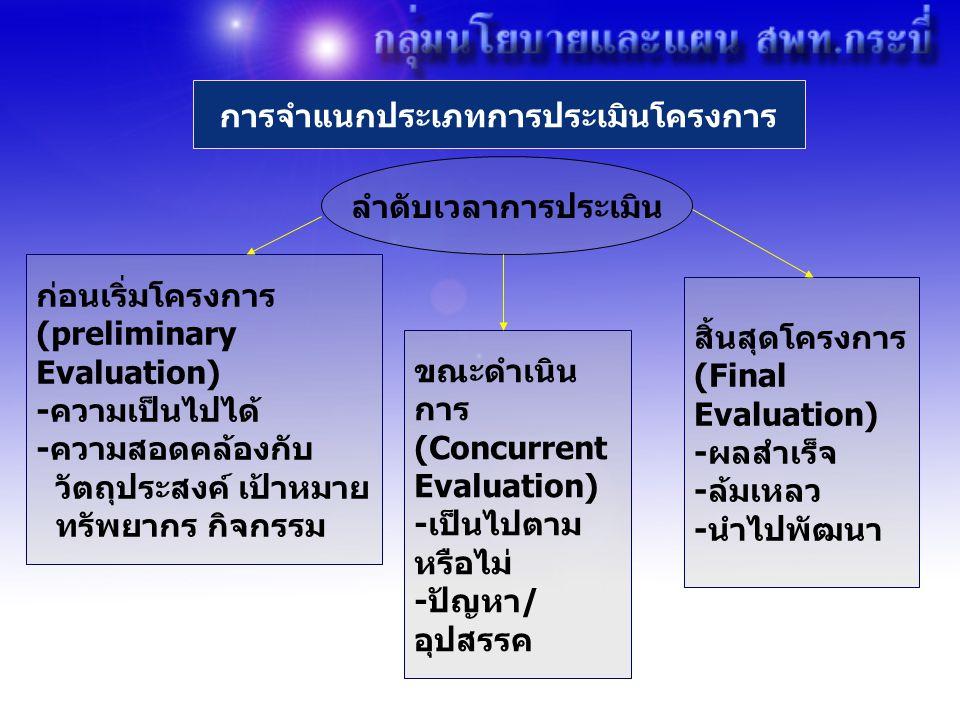 ลำดับเวลาการประเมิน ก่อนเริ่มโครงการ (preliminary Evaluation) -ความเป็นไปได้ -ความสอดคล้องกับ วัตถุประสงค์ เป้าหมาย ทรัพยากร กิจกรรม ขณะดำเนิน การ (Concurrent Evaluation) -เป็นไปตาม หรือไม่ -ปัญหา/ อุปสรรค สิ้นสุดโครงการ (Final Evaluation) -ผลสำเร็จ -ล้มเหลว -นำไปพัฒนา