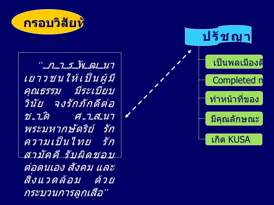 """กรอบวิสัยทัศน์ """" การพัฒนา เยาวชนให้เป็นผู้มี คุณธรรม มีระเบียบ วินัย จงรักภักดีต่อ ชาติ ศาสนา พระมหากษัตริย์ รัก ความเป็นไทย รัก สามัคคี รับผิดชอบ ต่อ"""