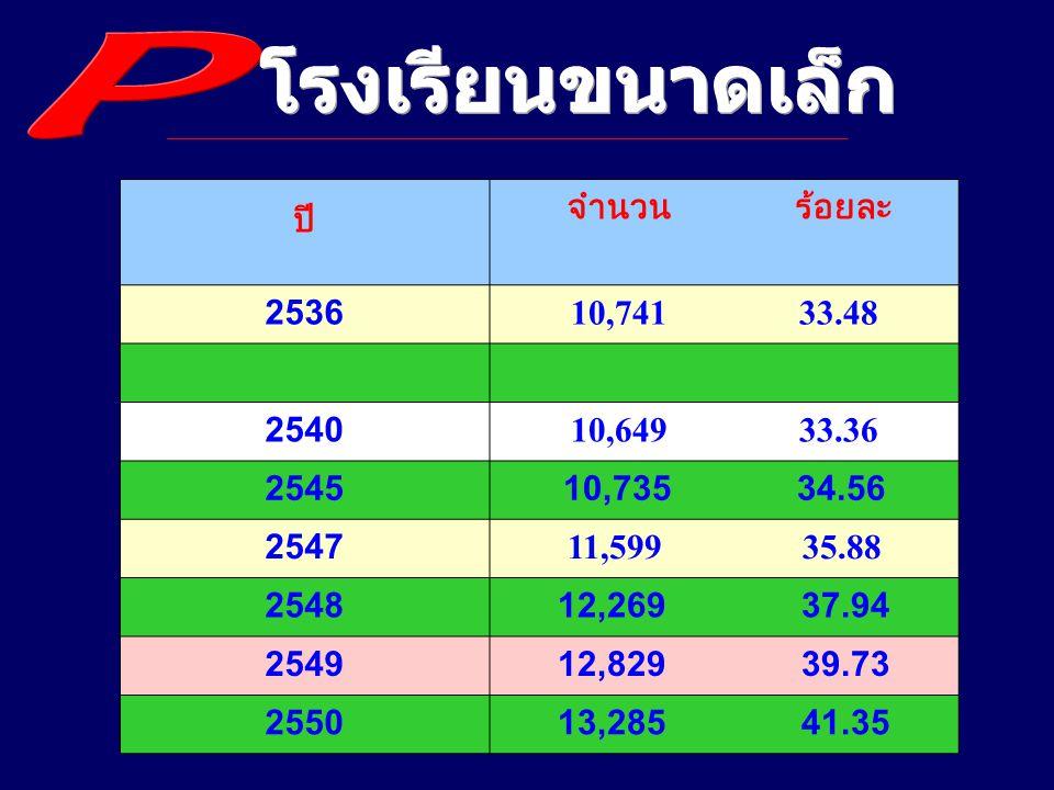 โรงเรียน 41.35 % นักเรียน 11.00 %