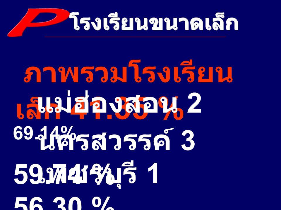 ภาพรวมโรงเรียน เล็ก 41.35 % แม่ฮ่องสอน 2 69.14% นครสวรรค์ 3 59.74 % เพชรบุรี 1 56.30 %