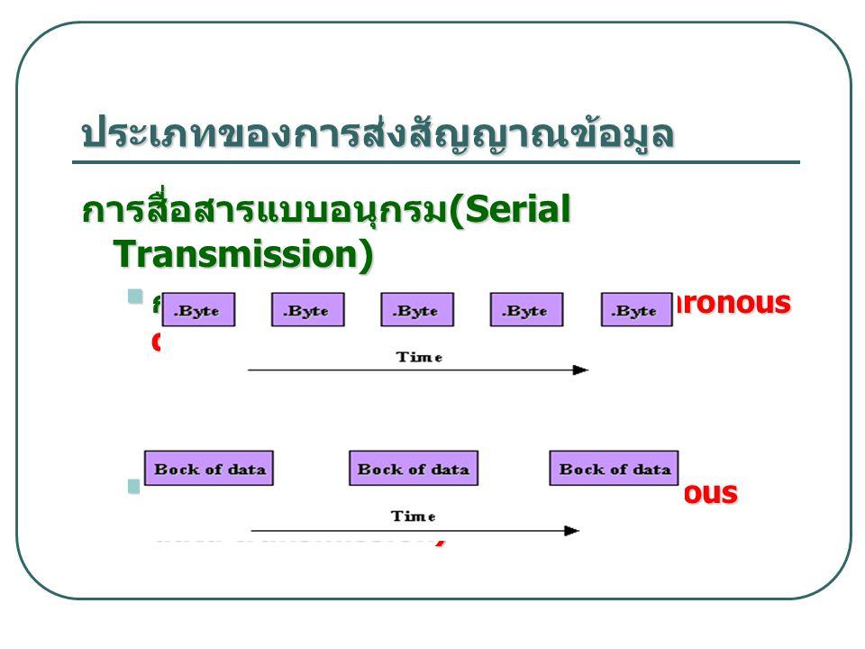 ประเภทของการส่งสัญญาณข้อมูล การสื่อสารแบบอนุกรม (Serial Transmission)  การส่งข้อมูลแบบอะซิงโครนัส (asynchronous data transmission)  การส่งข้อมูลแบบซ