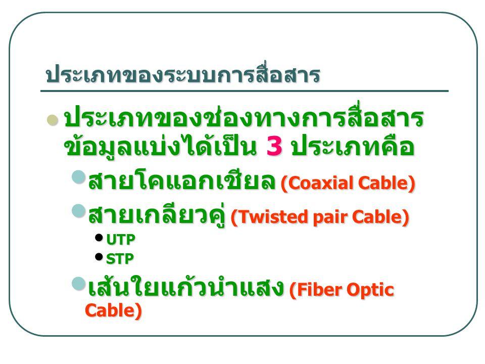 ประเภทของระบบการสื่อสาร ประเภทของช่องทางการสื่อสาร ข้อมูลแบ่งได้เป็น 3 ประเภทคือ ประเภทของช่องทางการสื่อสาร ข้อมูลแบ่งได้เป็น 3 ประเภทคือ สายโคแอกเชีย